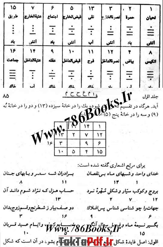 اسم و صورت اشکال و خانه های رمل اطوار سبعه انسان