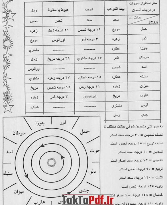 تصاویر آسمانی و رصدهای هر برج تقویم قمری
