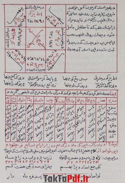 کتاب مفتاح الابواب علامه سید محمد حسینی خراسانی